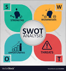 Strengths Weaknesses Swot Analysis Concept Strengths Weaknesses