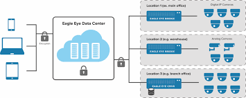 Cloud Architecture Cloud Vms Architecture Eagle Eye Networks