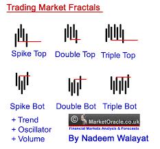 Fractal Stock Charts Chaos Theory Market Fractals Nadeem Walayats Real Secrets