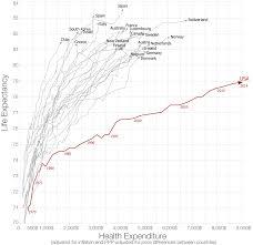 File Life Expectancy Vs Healthcare Spending Jpg Wikimedia