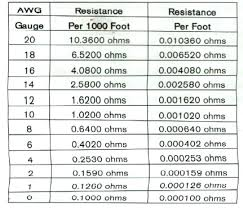 Wire Resistance Chart Muscle Cars Headquarters Wire Resistance Chart