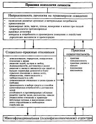 Психология Психология личности Контрольная работа Учил Нет  Макроструктура правовой психологии личности