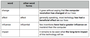 technology vocabulary impact words