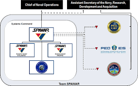 Department Of The Navy Org Chart Organization