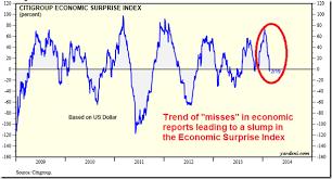 Citi Economic Surprise Index Chart Stocks End Lower As Investors Digest Fomc Minutes