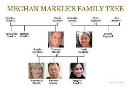 Meghan Markle Under Fire Duchess Should Listen To Critics