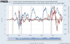 10 2 Year Treasury Yield Spread Chart Gold Prices Unmoved As Us 10 2 Yield Spread Hits 2007 Low