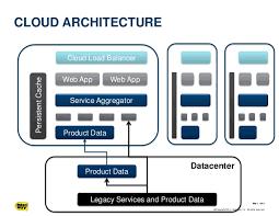 Cloud Architecture The Bestbuy Com Cloud Architecture