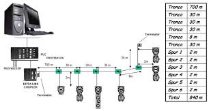 how to determine the equipment necessary for a profibus pa network Profibus Wiring Diagram figure 8 example of calculation of the total profibus pa network length siemens profibus connector wiring diagram