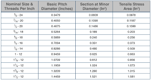 Thread Pitch Charts