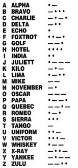 Morse Code And Phonetic Alphabet Vocabulary Phonetic