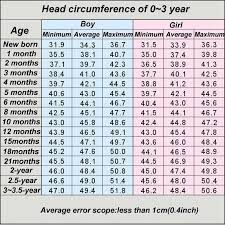 Average Head Size Chart Head Circumference Chart For 0 3 Years Crochet Kids Hats
