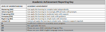 Report Cards — Rocky View Schools