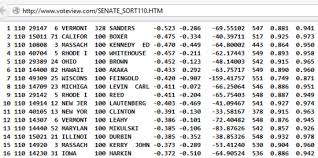 Hillary Clinton Was The 11th Most Liberal Member Of The Senate