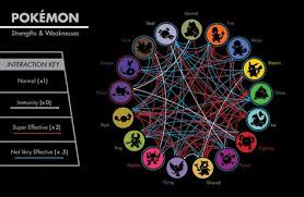 Weakness Chart Xy How Pokemon X Y Could Have Been The Perfect Pokemon