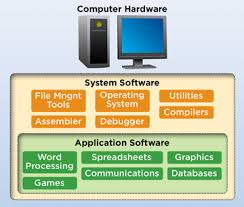 Define Chart In Computer What Is An Application Application Software Webopedia