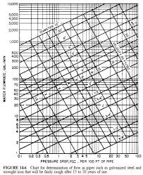Velocity Of Water Through A Pipe Chart Water Pipe Sizing Civil Engineering