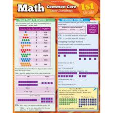 Quickstudy Bar Charts Common Core Math