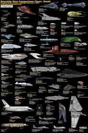 Starship Comparison Chart Sci Fi And Actual Spacecraft