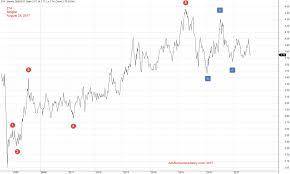 Singtel Price Chart Z74 Singtel Singapore Stock Amibrokeracademy Com
