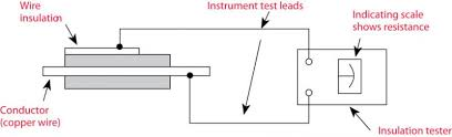 understanding insulation resistance testing insulation testing components