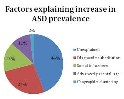 Autism Rise Chart The Rising Prevalence Of Autism Lessons Learned From The