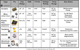 Types Of Capacitors With Their Specifications Computer