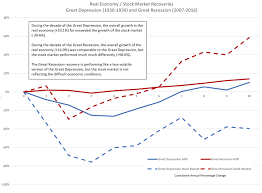 Which Was Worse Great Depression Or Great Recession