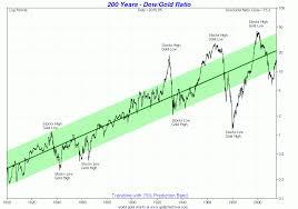 Gold Versus Stock Market Chart Big Picture View Of The Dow Gold Ratio Goldbroker Com