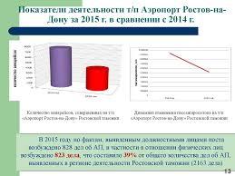 Таможенный контроль товаров перемещаемых физическими лицами  Результат поиска