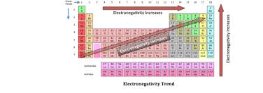 Electronegativity Chart Trend Electronegativity Trends Of The Periodic Table