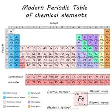 Periodic table of chemical elements by Dmitry Mendeleev, colored ...