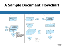 Documentation Process Flow Chart Chapter 3 Documenting Accounting Information Systems Ppt