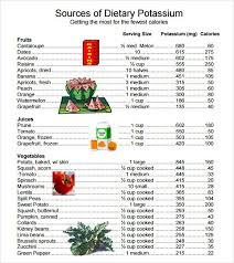 Potassium Rich Foods Chart Printable Pin By Pam Gary On Health In 2019 Potassium Rich Foods