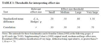 cohen s d effect size chart thresholds for interpreting effect sizes