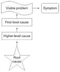 Rca Flow Chart What Is Root Cause Analysis Rca Asq