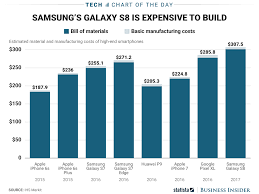 apple iphone 7 vs samsung galaxy s8 manufacturing cost chart apple iphone 7 vs samsung galaxy s8 manufacturing cost chart business insider