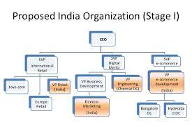 Amazon Organizational Chart Lovely Amazon Practicing