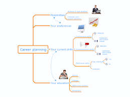 swot analysis career planning competitor analysis current use the powerful tools of conceptdraw mindmap software to easy design career planning mind map
