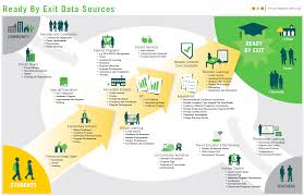 education data mapping  arroyo research services