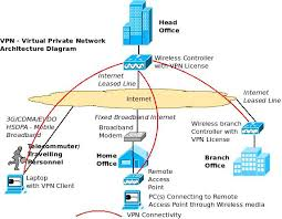 an overview of enterprise vpn virtual private network vpn architecture diagram using wireless controller and remote access points
