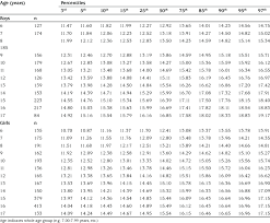 Age Related Wrist Circumference Cm Percentiles Of 6 17