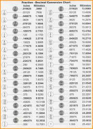 gallery for inch fraction chart inch fraction calculator find inch fractions from