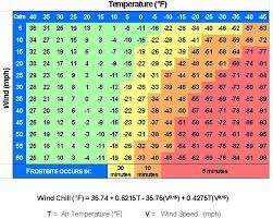 Dew Point Feels Like Chart Windchill New And Old Definitions