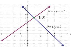 the substitution method for solving systems is a completely algebraic method thus graphing the lines is not required