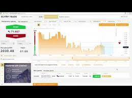 Инвестировать деньги в успешного трейдера бинарных опционов
