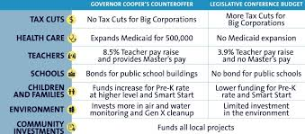 Nc Dit Org Chart Chart Shows What Gop Budget Blockade Is Costing North