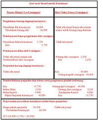 Soal jawaban latihan untuk jurnal khusus perusahaan dagang. Contoh Soal Lengkap Jurnal Penjualan Dan Pembelian Perusahaan