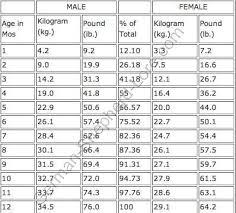 True Rottweiler Height Weight Chart German Shepherd Puppy