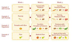 Weaning Chart First Weaning Step Ulula Co Uk